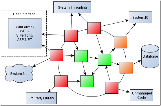 Dependencies Diagram